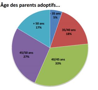 age-adoptants
