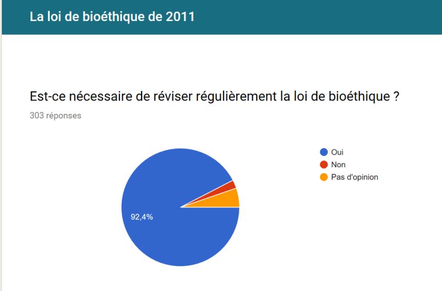 Vous et la bioéthique – résultats questionnaireBAMP